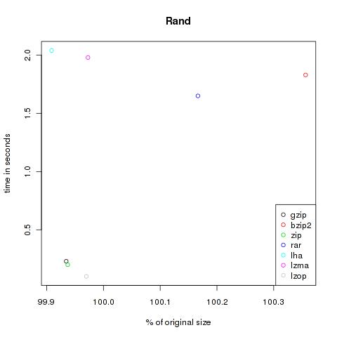 Comparison of compression
